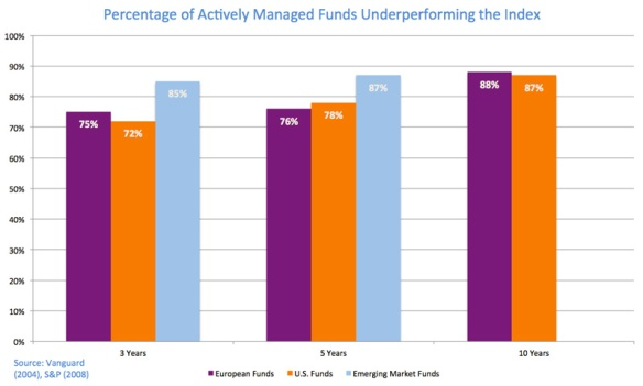 active funds vs index 2