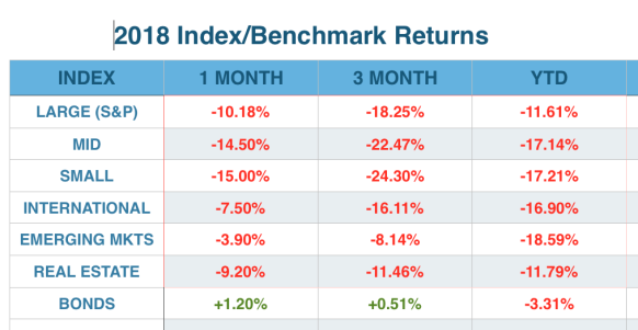 2018 Index:Benchmark Returns