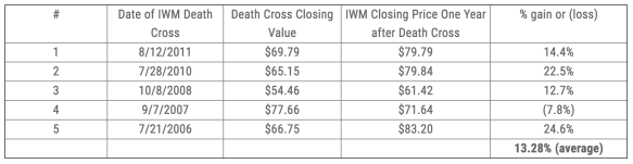 Death Cross (IWM - Russell 2000)