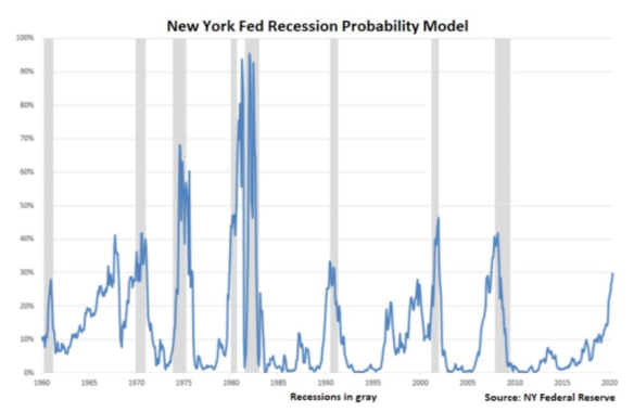 New York Fed Recession Probability Model