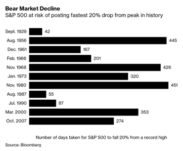 Fastest 20% Drops in Stock Market History