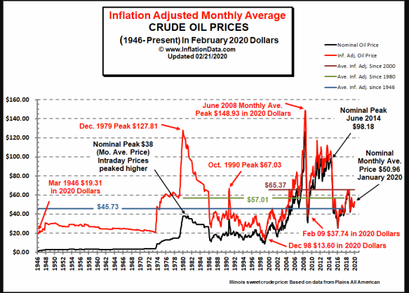 Inflation Adjusted Oil Prices