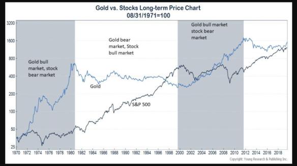 Gold vs Stocks Long-term