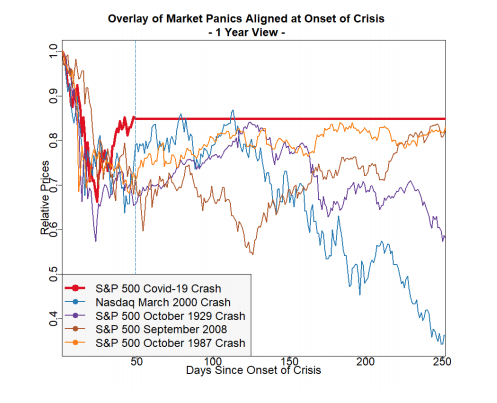 Past Market Crashes with Recovery Overlay