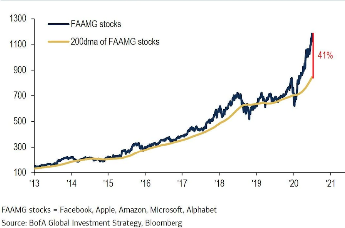 200 day moving average (tech stocks)
